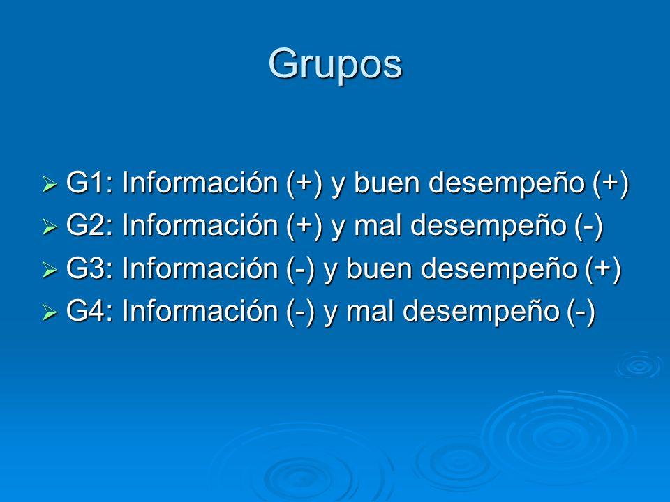 Grupos G1: Información (+) y buen desempeño (+)