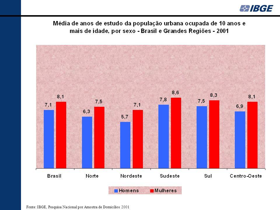 Fonte: IBGE, Pesquisa Nacional por Amostra de Domicílios 2001