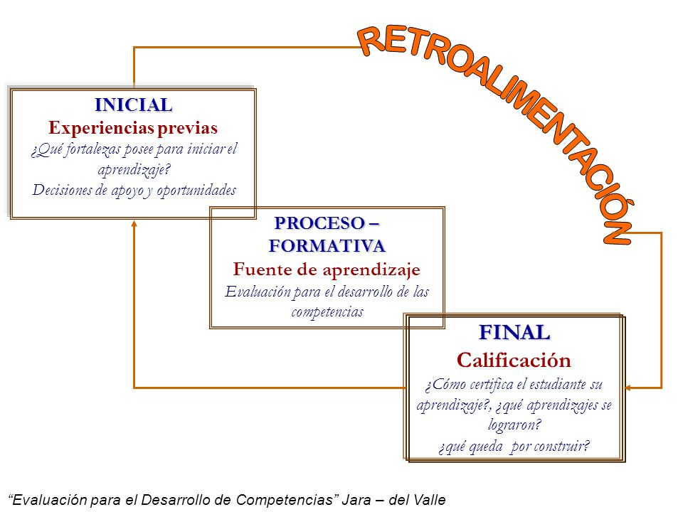 RETROALIMENTACIÓN FINAL Calificación Fuente de aprendizaje INICIAL