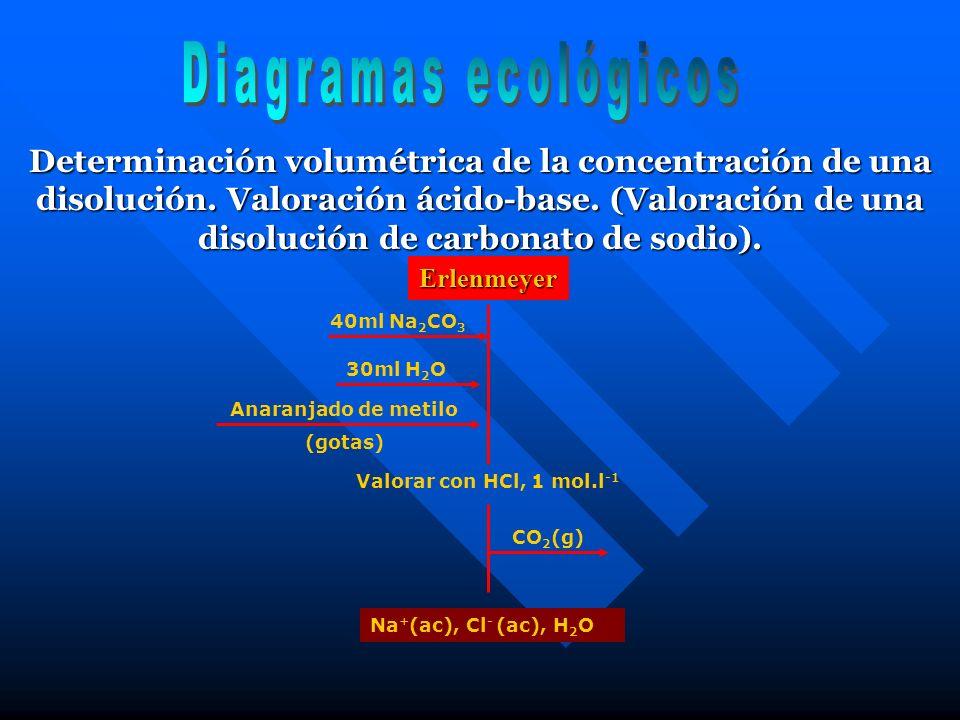Diagramas ecológicos