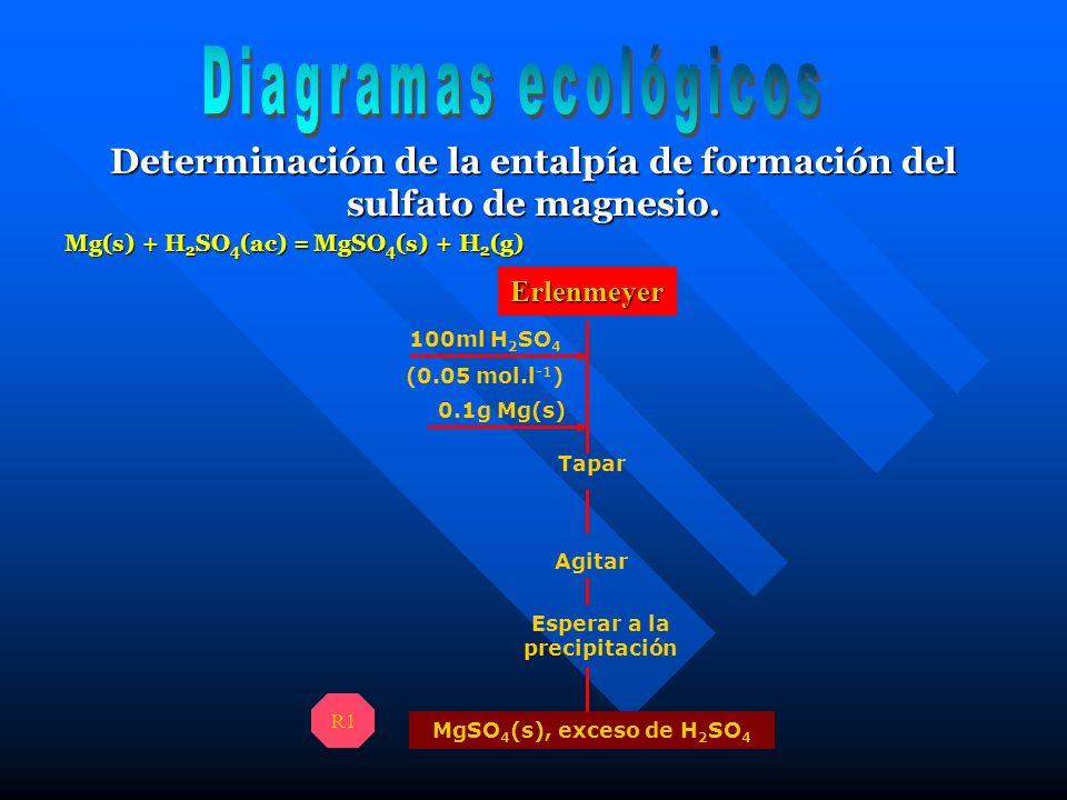 Diagramas ecológicos Determinación de la entalpía de formación del sulfato de magnesio. Mg(s) + H2SO4(ac) = MgSO4(s) + H2(g)