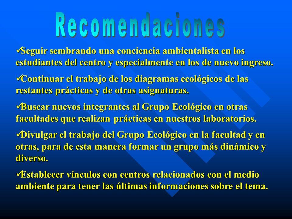 Recomendaciones Seguir sembrando una conciencia ambientalista en los estudiantes del centro y especialmente en los de nuevo ingreso.