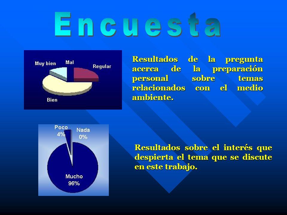 Encuesta Resultados de la pregunta acerca de la preparación personal sobre temas relacionados con el medio ambiente.