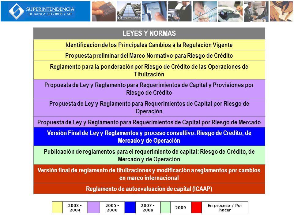 LEYES Y NORMAS Identificación de los Principales Cambios a la Regulación Vigente. Propuesta preliminar del Marco Normativo para Riesgo de Crédito.