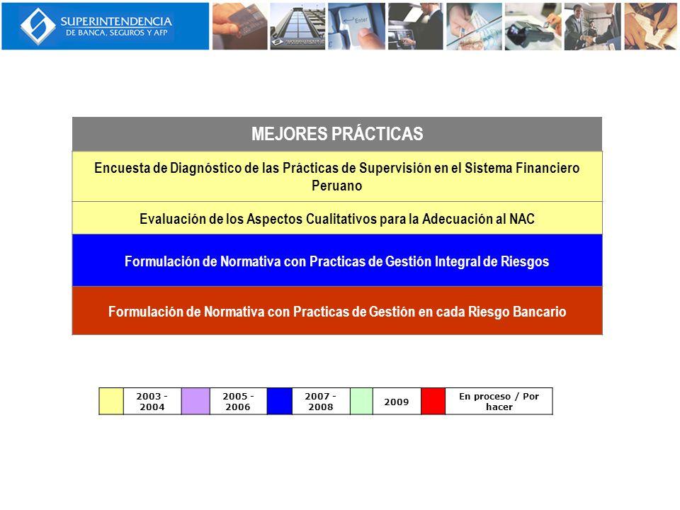 MEJORES PRÁCTICAS Encuesta de Diagnóstico de las Prácticas de Supervisión en el Sistema Financiero Peruano.