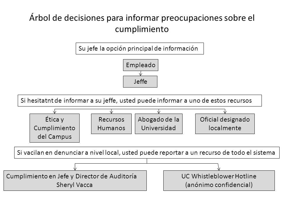 Árbol de decisiones para informar preocupaciones sobre el cumplimiento
