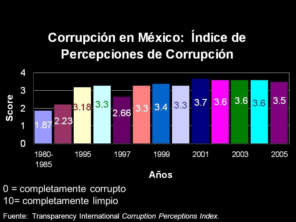 El Problema en Cifras 0 = completamente corrupto