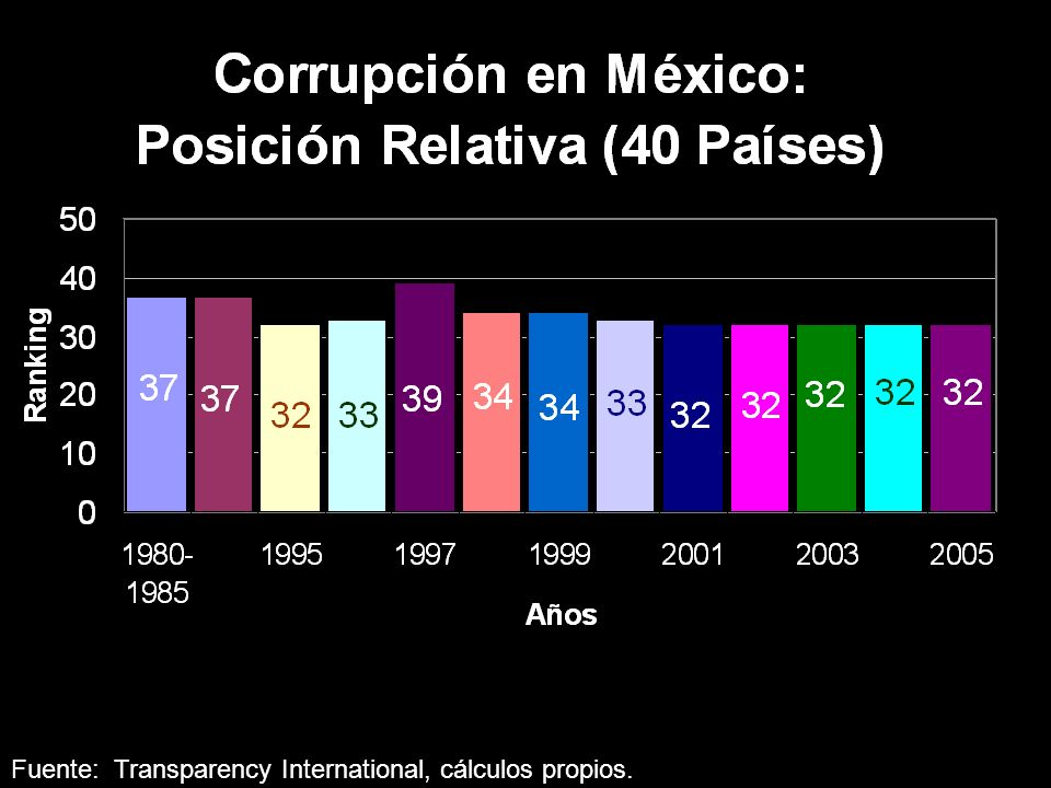 El Problema en Cifras ...eliminé los países que no aparecen en todos los años. Quedan 40 en esta muestra.