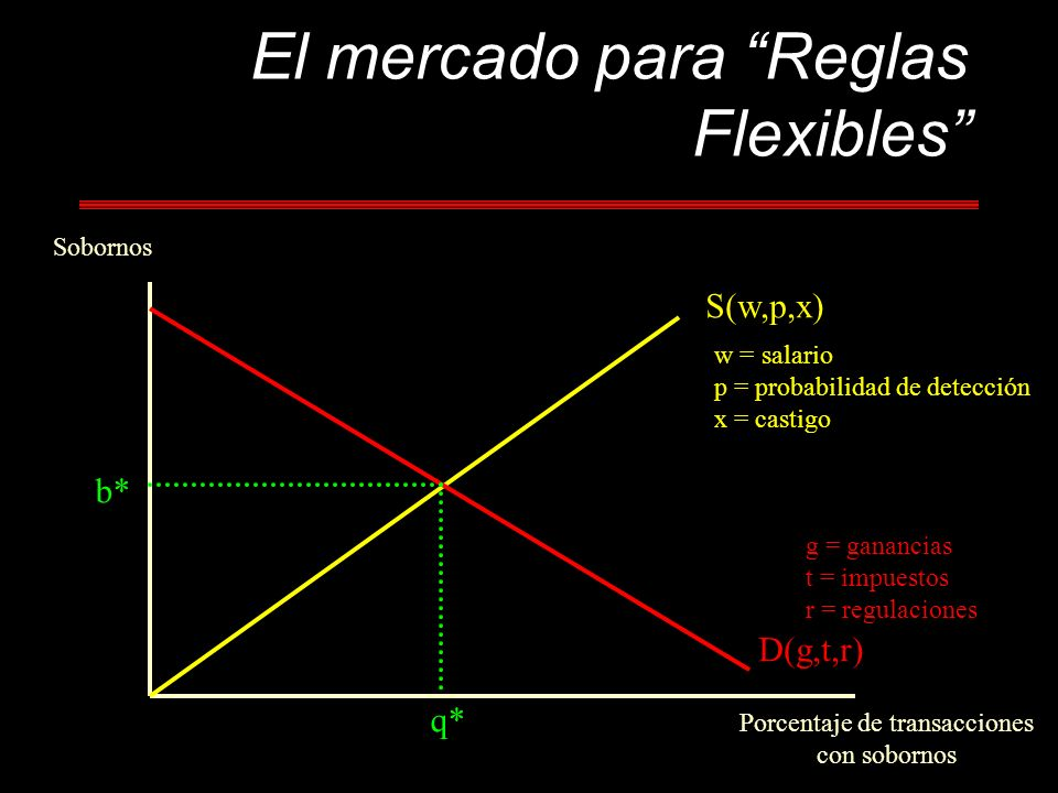 El mercado para Reglas Flexibles