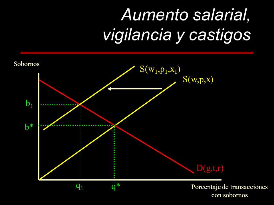 Aumento salarial, vigilancia y castigos