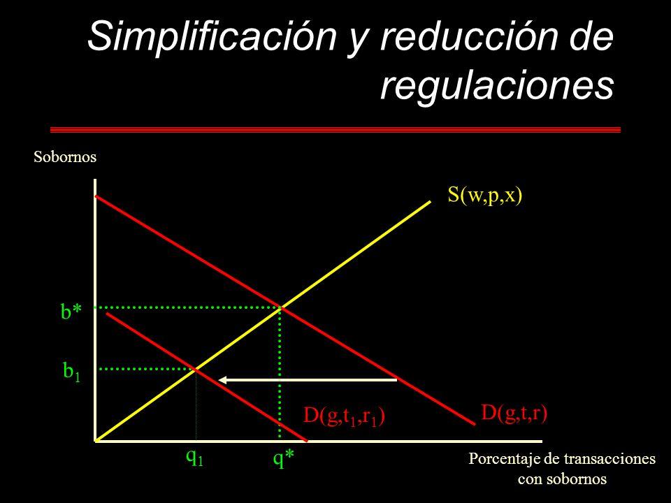 Simplificación y reducción de regulaciones