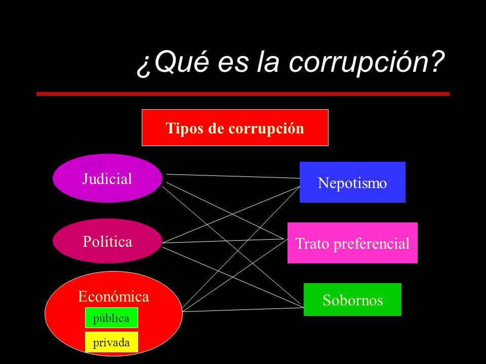 ¿Qué es la corrupción Tipos de corrupción Judicial Nepotismo Política
