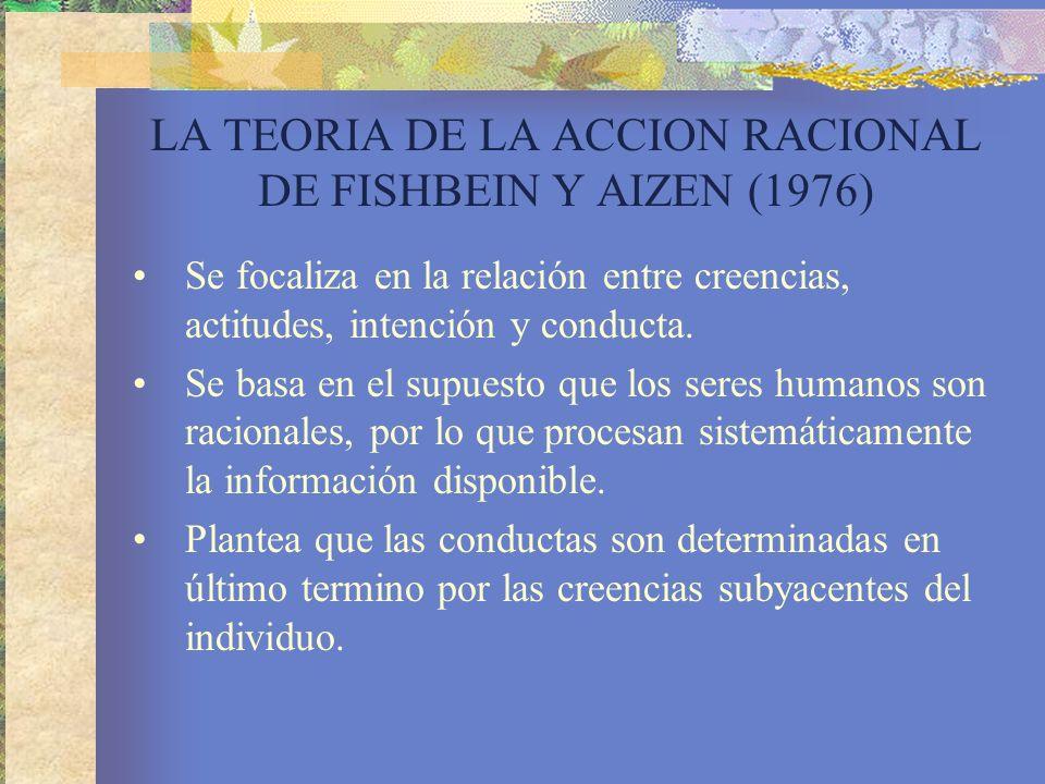 LA TEORIA DE LA ACCION RACIONAL DE FISHBEIN Y AIZEN (1976)