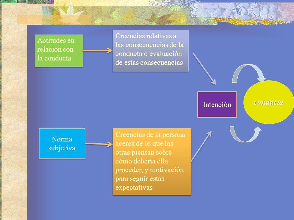 Creencias relativas a las consecuencias de la conducta o evaluación de estas consecuencias