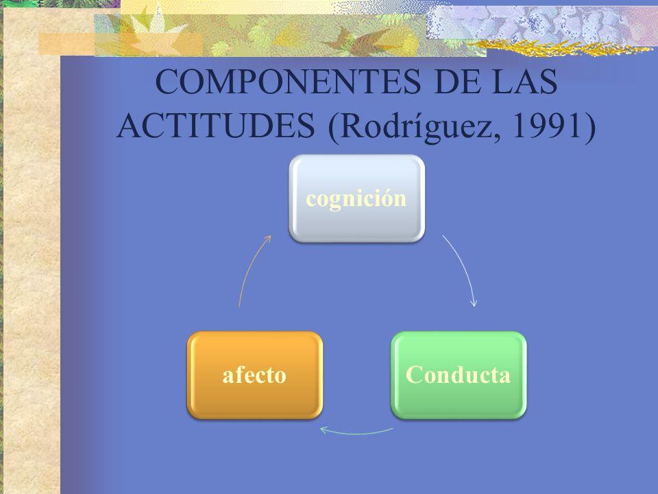 COMPONENTES DE LAS ACTITUDES (Rodríguez, 1991)
