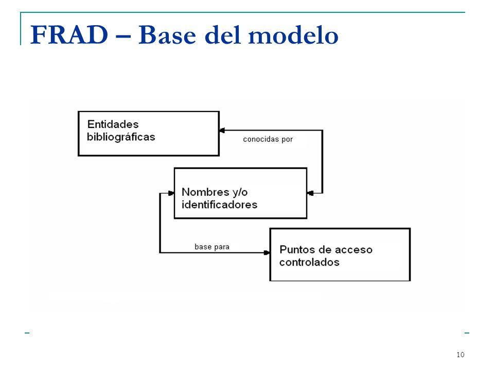 FRAD – Base del modelo FRAD comienza por presentar dos diagramas que son la base y el desarrollo del modelo.