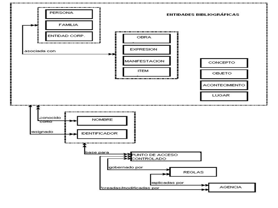Una forma más completa del modelo se presenta en este diagrama