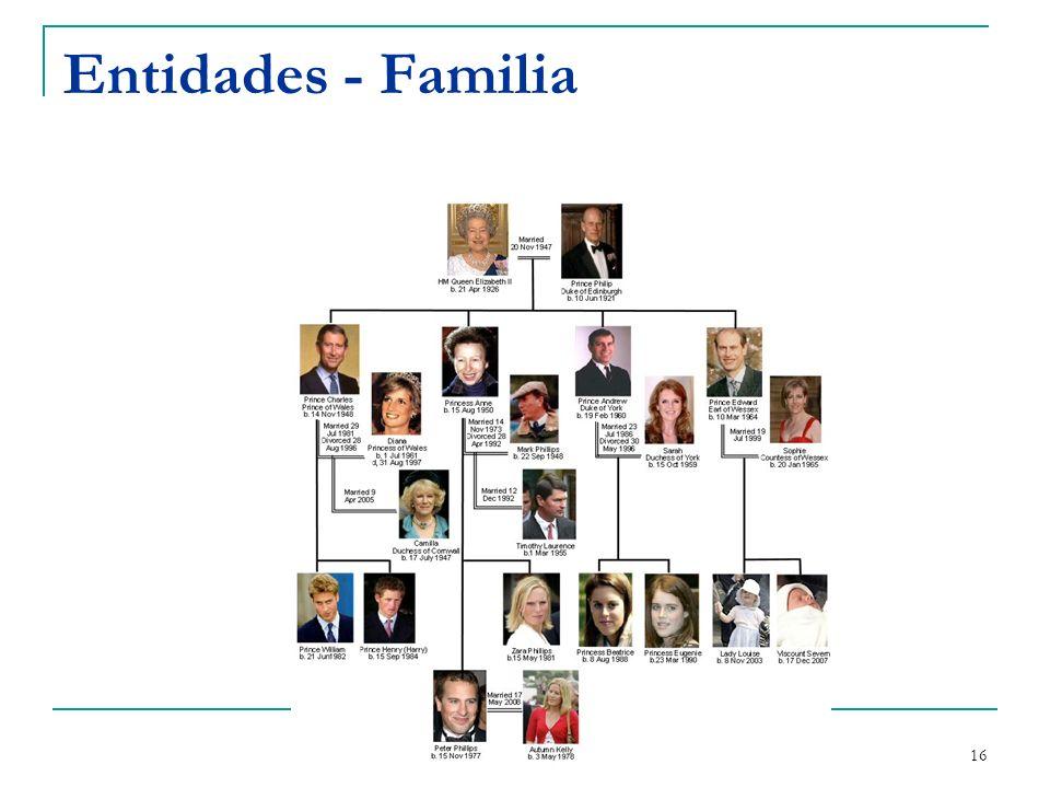 Entidades - Familia