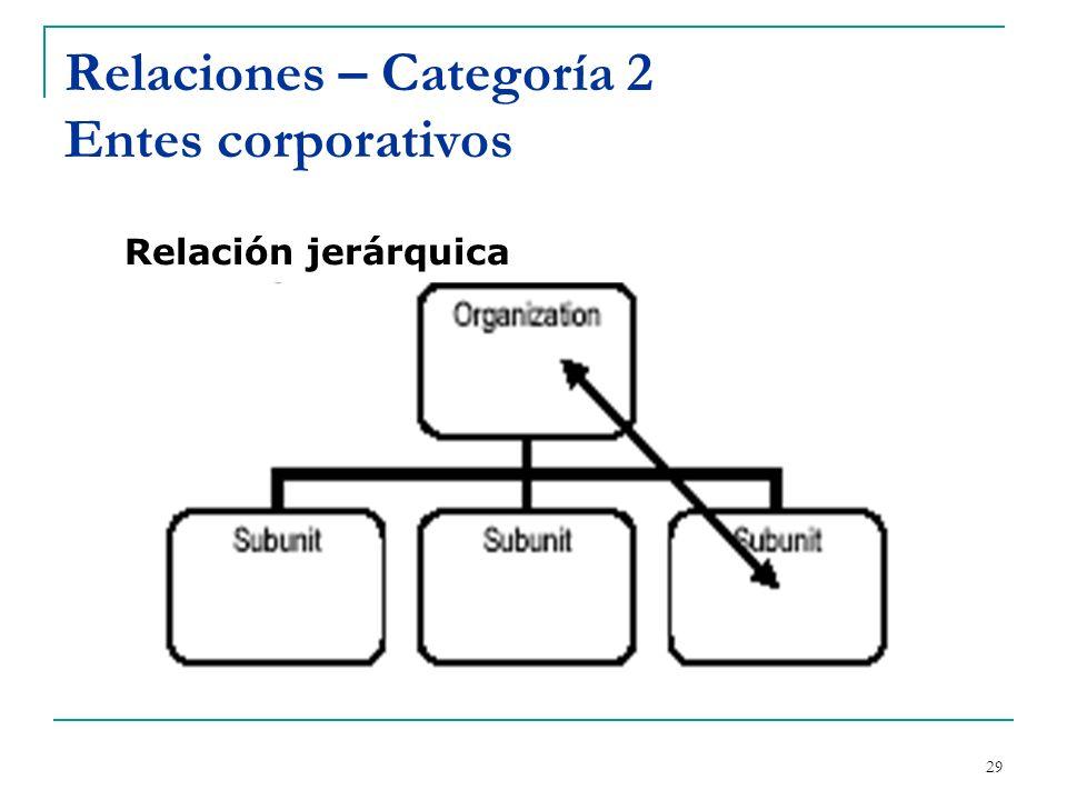 Relaciones – Categoría 2 Entes corporativos