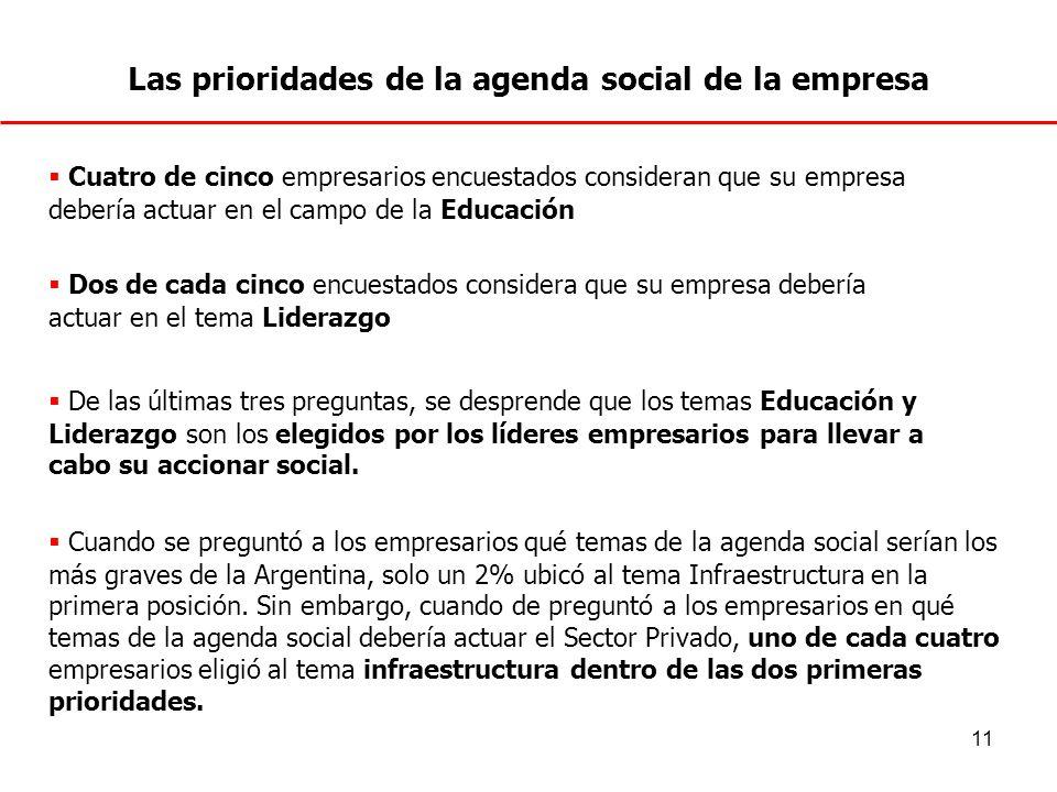 Las prioridades de la agenda social de la empresa
