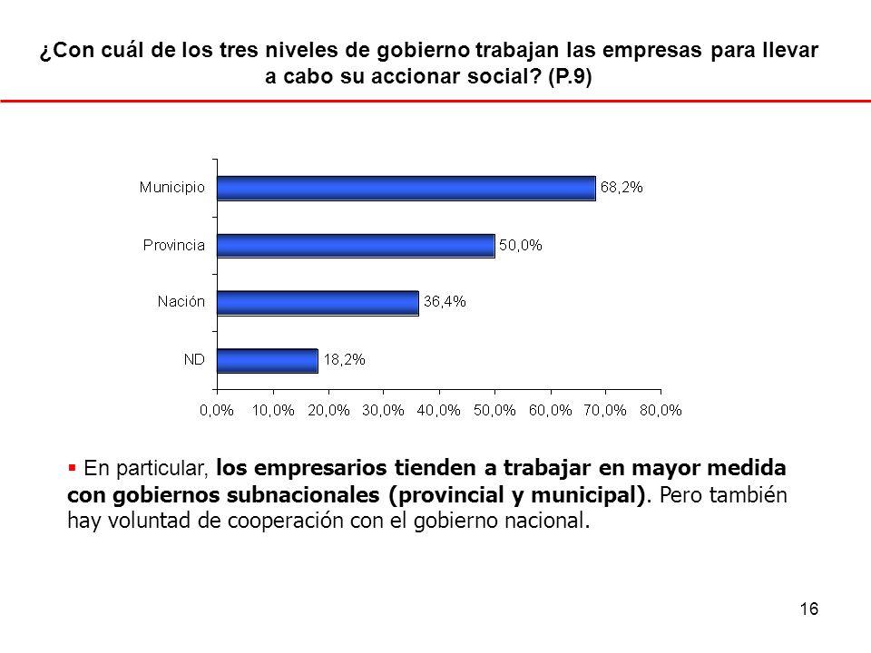 ¿Con cuál de los tres niveles de gobierno trabajan las empresas para llevar a cabo su accionar social (P.9)