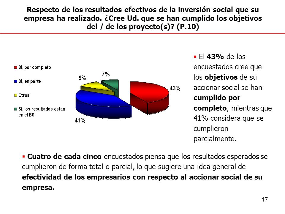 Respecto de los resultados efectivos de la inversión social que su empresa ha realizado. ¿Cree Ud. que se han cumplido los objetivos del / de los proyecto(s) (P.10)