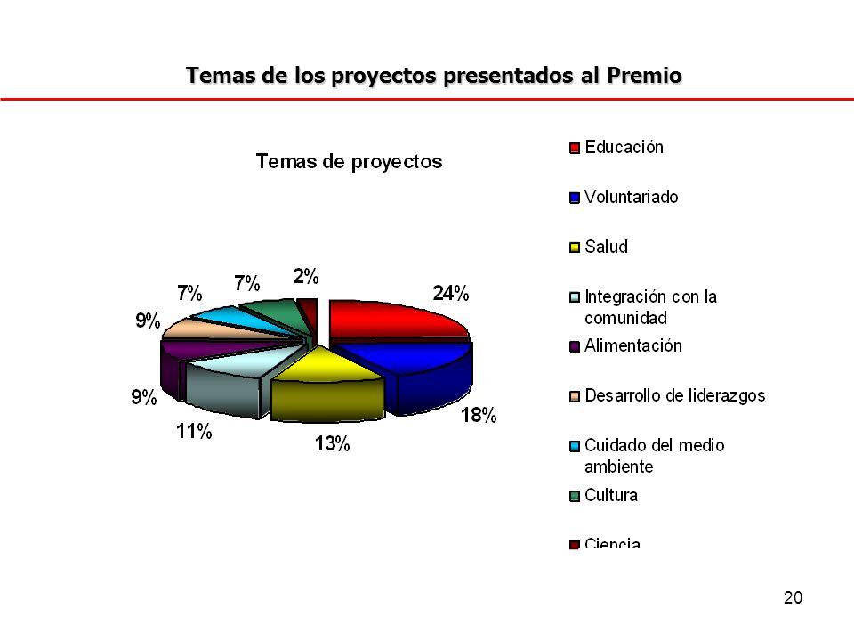 Temas de los proyectos presentados al Premio