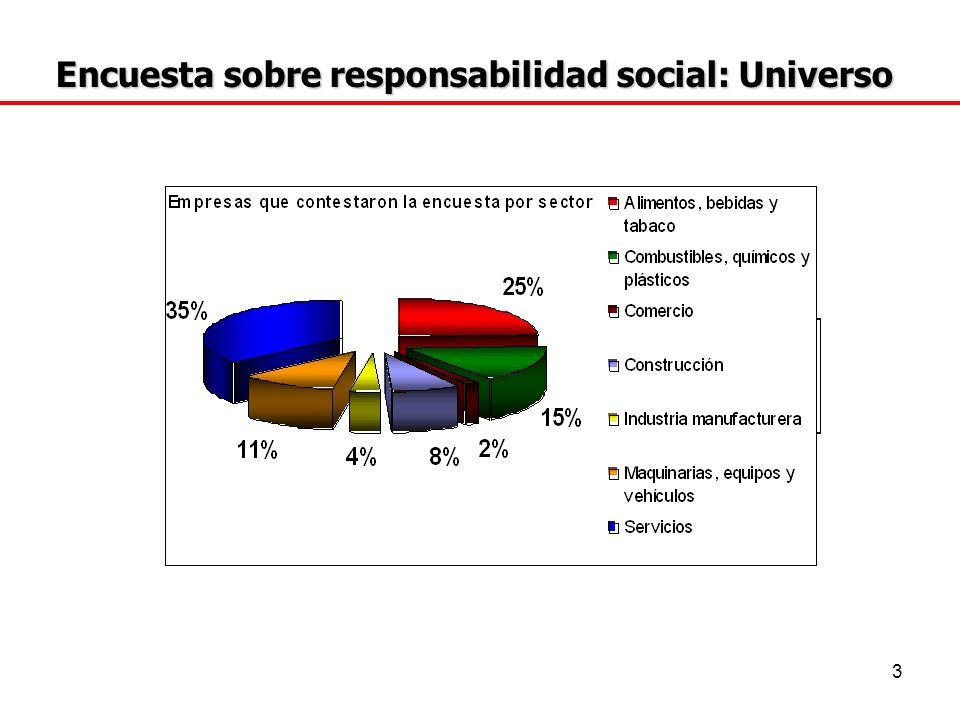 Encuesta sobre responsabilidad social: Universo