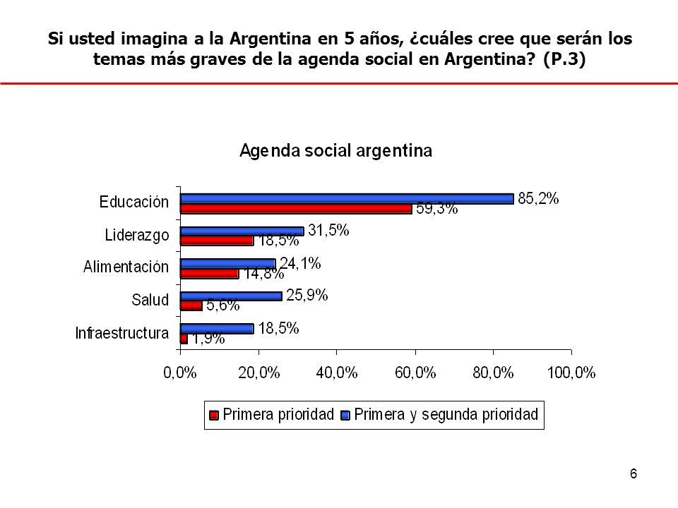 Si usted imagina a la Argentina en 5 años, ¿cuáles cree que serán los temas más graves de la agenda social en Argentina.