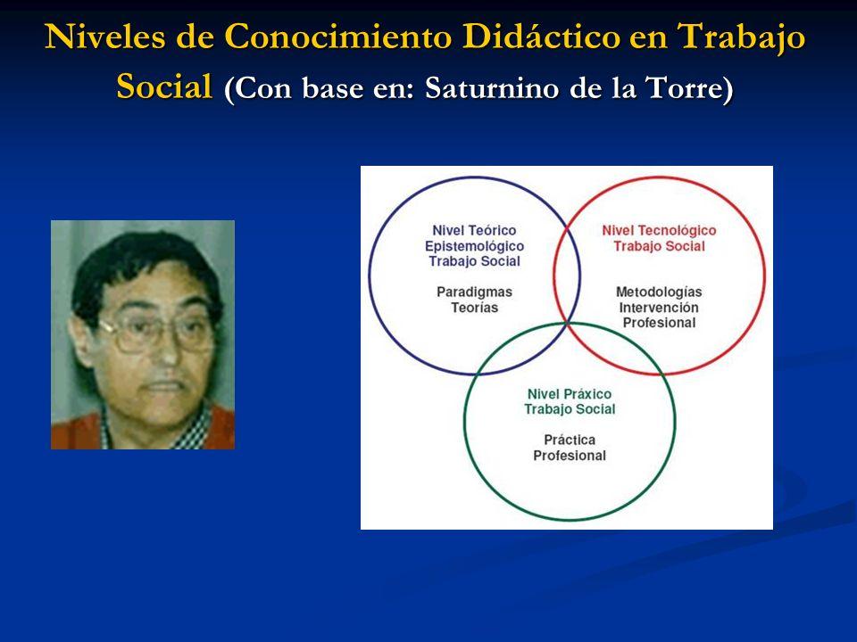Niveles de Conocimiento Didáctico en Trabajo Social (Con base en: Saturnino de la Torre)