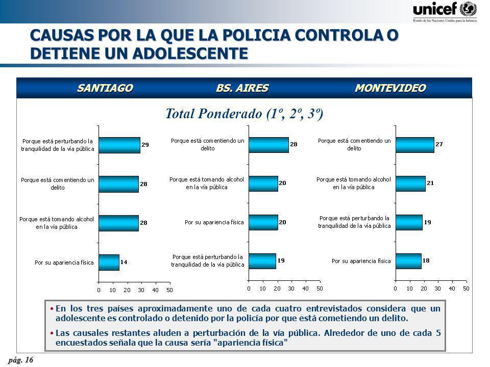 CAUSAS POR LA QUE LA POLICIA CONTROLA O DETIENE UN ADOLESCENTE