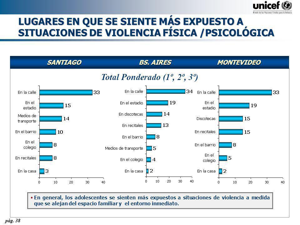 LUGARES EN QUE SE SIENTE MÁS EXPUESTO A SITUACIONES DE VIOLENCIA FÍSICA /PSICOLÓGICA