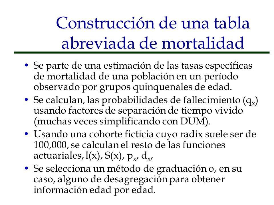 Construcción de una tabla abreviada de mortalidad