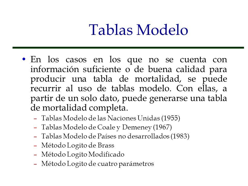 Tablas Modelo