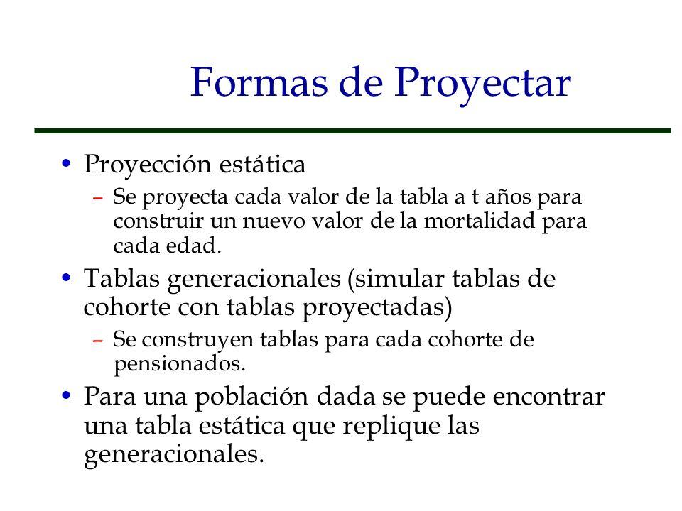 Formas de Proyectar Proyección estática