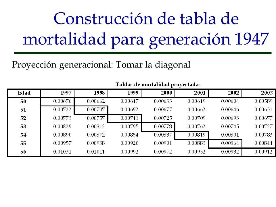 Construcción de tabla de mortalidad para generación 1947