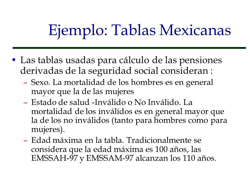 Ejemplo: Tablas Mexicanas