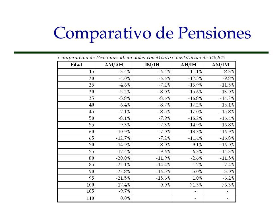 Comparativo de Pensiones