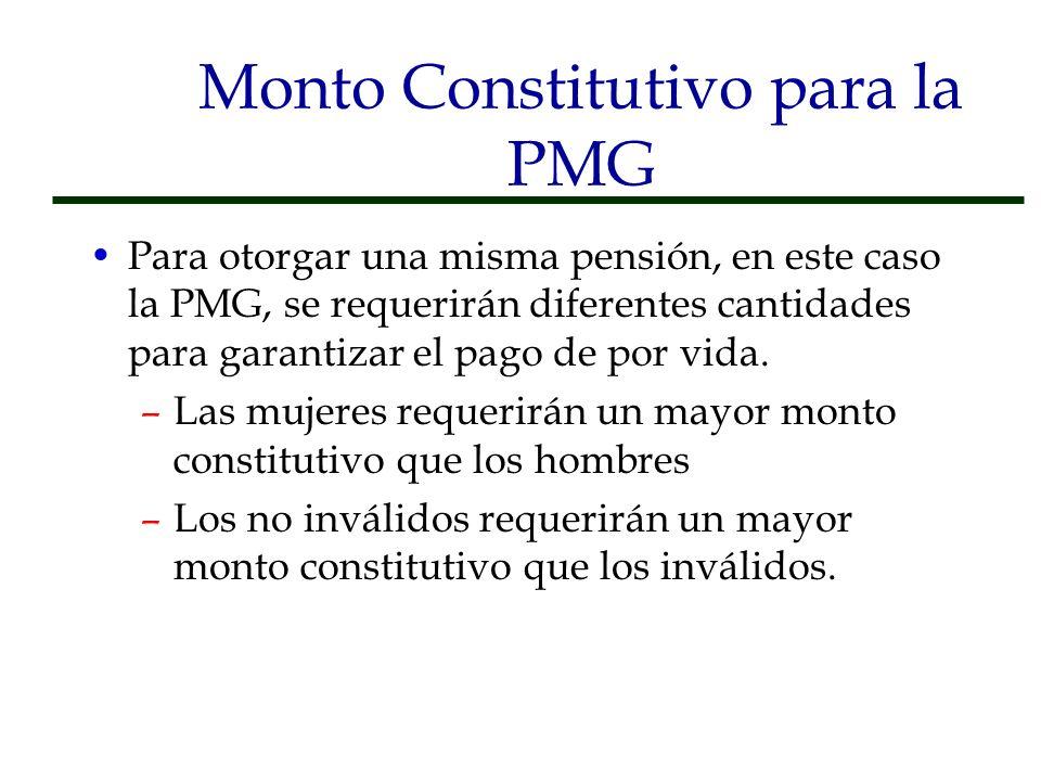 Monto Constitutivo para la PMG