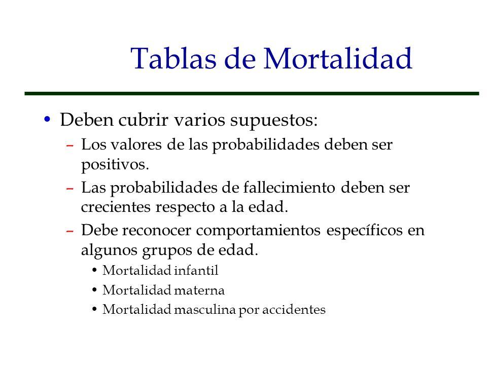 Tablas de Mortalidad Deben cubrir varios supuestos: