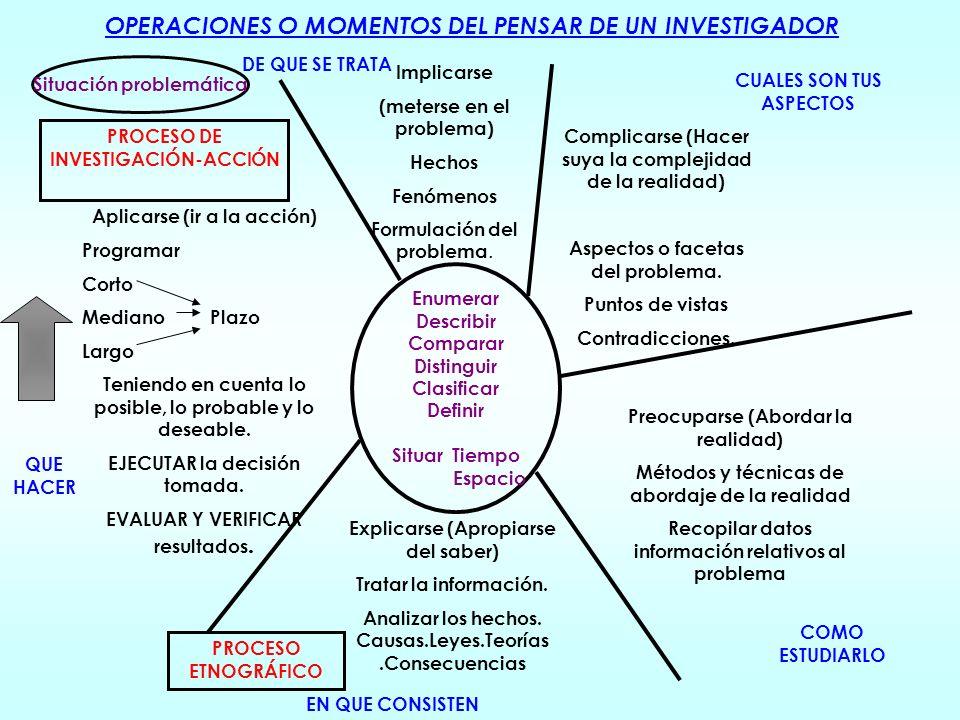 OPERACIONES O MOMENTOS DEL PENSAR DE UN INVESTIGADOR