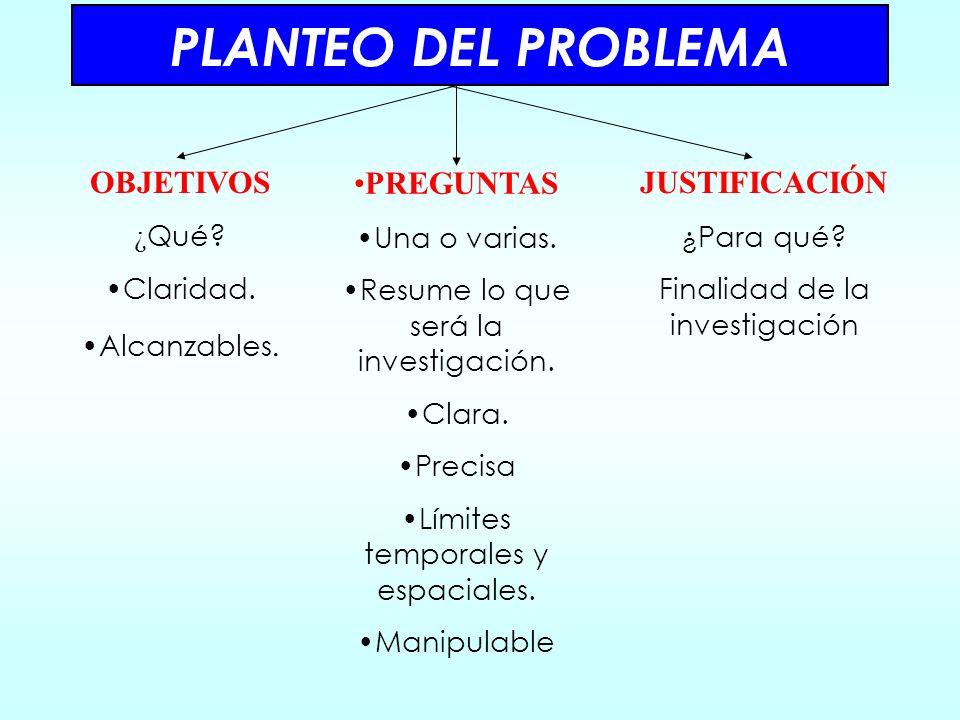 PLANTEO DEL PROBLEMA OBJETIVOS PREGUNTAS JUSTIFICACIÓN ¿Qué Claridad.