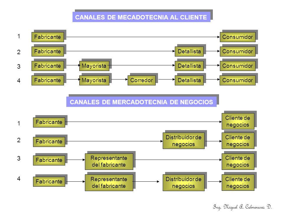 CANALES DE MERCADOTECNIA DE NEGOCIOS