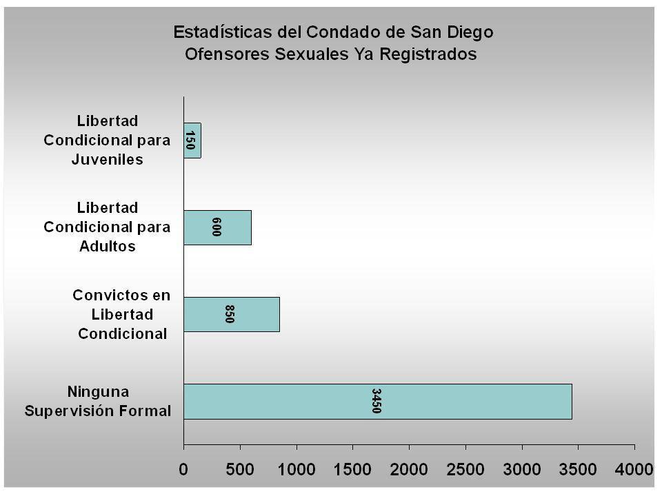 San Diego County Statistics