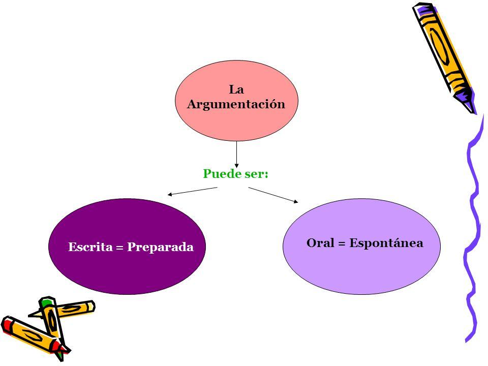 La Argumentación Puede ser: Oral = Espontánea Escrita = Preparada