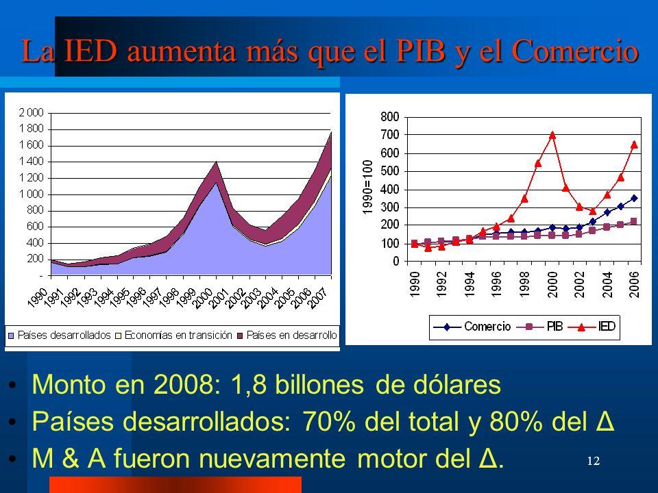 La IED aumenta más que el PIB y el Comercio