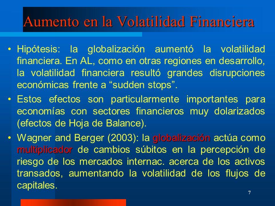 Aumento en la Volatilidad Financiera