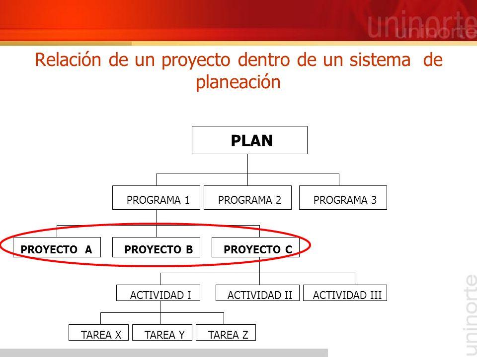 Relación de un proyecto dentro de un sistema de planeación