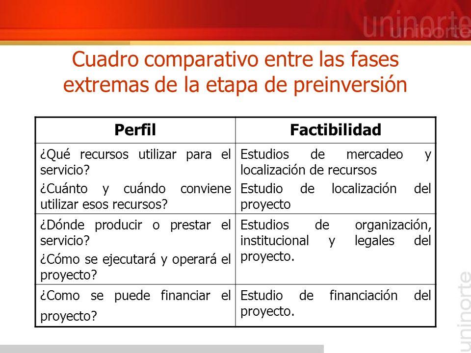 Cuadro comparativo entre las fases extremas de la etapa de preinversión