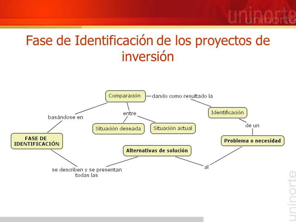 Fase de Identificación de los proyectos de inversión